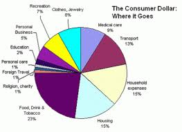Budget Spending Pie Chart The Pie Chart Gives Information On How Americans Spend Their