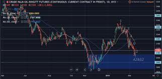 Cpo Future Price Chart Cpo Price 2019
