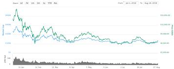Bitcoin Price Ch Art Bitcoin Course Chart