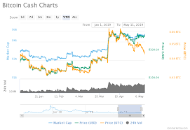 Price Analysis Of Bitcoin Cash Bch As On 11th May 2019