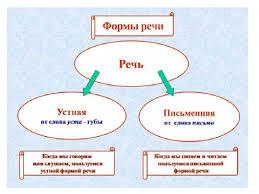 Реферат По Русскому Языку На Тему Типы Речи tekstprojectstuy Реферат По Русскому Языку На Тему Стили Речи