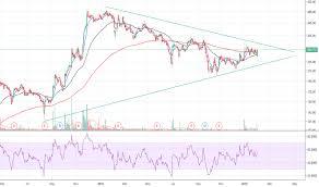 Koltepatil Stock Price And Chart Nse Koltepatil Tradingview