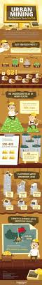 urban mining the electronic waste gold mine ly urban mining the electronic waste gold mine infographic