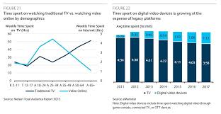 Analyst Youtube Estimated To Have Revenues Of 27 4 Billion