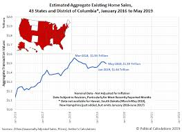Trends In National Regional And State Level Existing Home