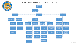 Miami Dade County Office Of The Inspector General