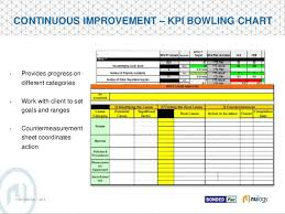 Kpi Bowler Chart Nulogy Webinar How To Become A Co Packer Supplier Of Choice