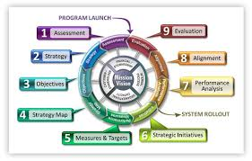 strategic planning frameworks what is the balanced scorecard