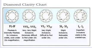 Diamond Clarity Guide Diamonds 101 Buying An Engagement Ring Type Chart