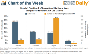 Sales Chart Chart Record First Month Of Recreational Marijuana Sales In Nevada