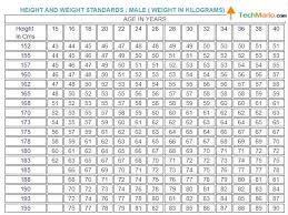Standard Chart For Weight And Height Physical Standard Chart