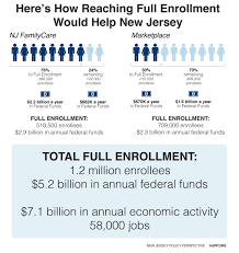 Nj Family Care Chart Maximizing Affordable Care Act Enrollment Is A Must For New