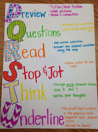 Anchor Charts For Reading Anchor Chart Staar Reading Strategy Reading Anchor Charts