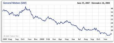 Gm Stock History Chart December 2019