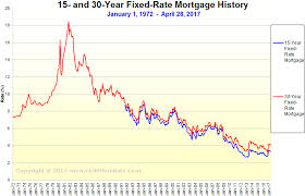 Were We Spoiled By Low Interest Rates Gately Properties
