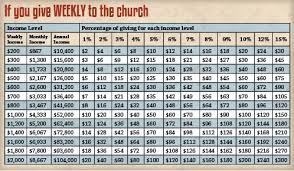 Tithes And Offering Chart Planned Giving St Anthony Of Padua Catholic Churchangola