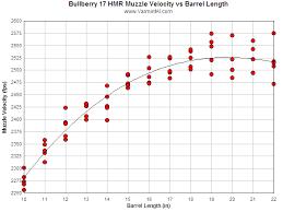 22 Rifle Velocity Chart Varmint Als Field Testing The 17 Hmr