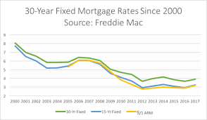 30 Yr Fixed Mortgage Rates Daily Chart Fixed Rate Mortgages How They Work The Truth About Mortgage