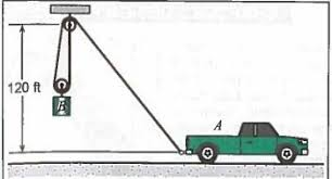 Solved: Pickup Truck, A, Is Lifting Weight, B, Using A Rop ...