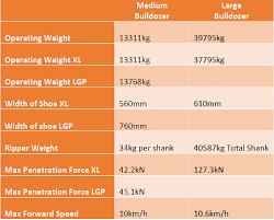 Dozer Size Chart Bulldozer Weight Capacity Chart Sigma Plantfinder Blog