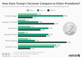 Chart Of Commerce Showing Its Branches Chart How Does Trumps Turnover Compare To Other Presidents