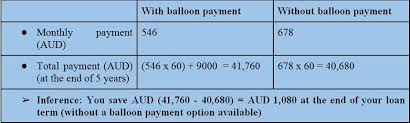Balloon Payment Loan Is A Balloon Payment Good Or Bad Decision Best Reviews From Experts