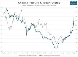 Iron Ore Price Chart Today Chart Dont Write Off The Iron Ore Rally Just Yet