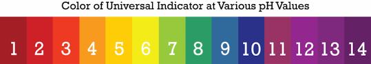 Titration Ck 12 Foundation