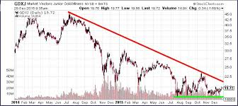 Gdxj Chart Reason For Optimism In The Junior Gold Miners Etf Chart