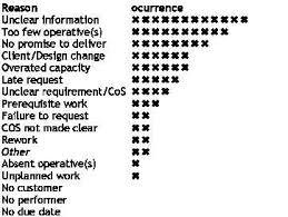 Lean Pareto Chart File Example Of A Reasons Pareto Chart Jpg Wikipedia