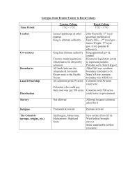 Trustee Colony To Royal Colony Chart