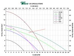 Taco Pump Sizing Chart Taco Pump Curve Chart Best Picture Of Chart Anyimage Org