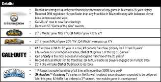 activision blizzard coolest offices 2016. Activision Blizzard Plans For 2017 Coolest Offices 2016