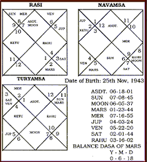 How To Judge Divisional Varga Chart Turyamsa Chaturthamsa
