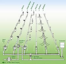 basic sprinkler system diagram ideas for the house pinterest Basic Sprinkler Systems Diagrams basic sprinkler system diagram lawn sprinkler systems diagram