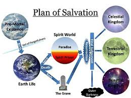 Plan Of Salvation Chart With Scriptures Plan Of Salvation Latter Day Saints Wikipedia