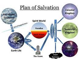 Plan Of Salvation Latter Day Saints Wikipedia