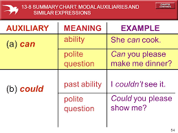 Summary Chart Of Modals And Similar Expressions Slide Shows For Use With Powerpoint Presentation Software