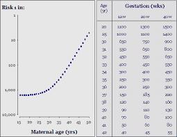Trisomy 21 Age Related Risk Diagram