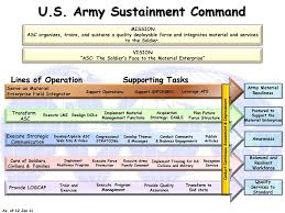 U S Army Sustainment Command Ppt Download