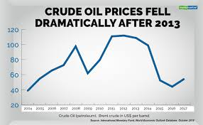 Oil Price Chart 2013 Quick Take Crude Oil Prices Key To Unravelling Gdp Back