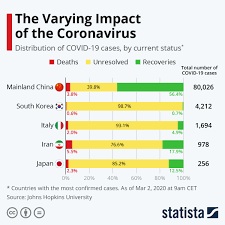 They have wiped out the hospitality industry, ended the arts, and left many students so depressed and unable to learn remotely. Which Countries Are Impacted The Most By The Covid 19 Coronavirus World Economic Forum