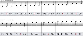 Enharmonic Equivalent Chart Enharmonic Equivalents Tutorials The Music Notation Project