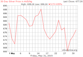 3 Year Silver Chart Live Silver Price Chart Aud Kilogram Historical