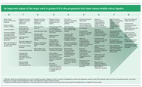 Common Core Math Progressions Chart Common Core Standards Math