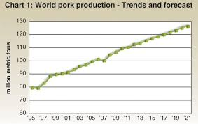 Pig Growth Chart World Pork Output Leaps Barriers To Growth Wattagnet