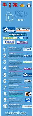 top 10 uk job boards for 2015 learnist org