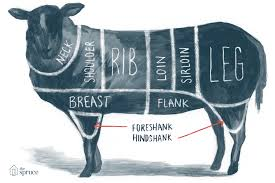 Veal Primal Cuts Chart Basic Beef Pork And Lamb Primal Cuts