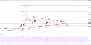Bitcoin Cash Price Forecast Bch Usd Targets Fresh All Time