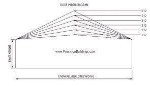 Roof Pitch Angle Chart Elow Is A Roof Pitch Chart You Can Use As A Quick Reference